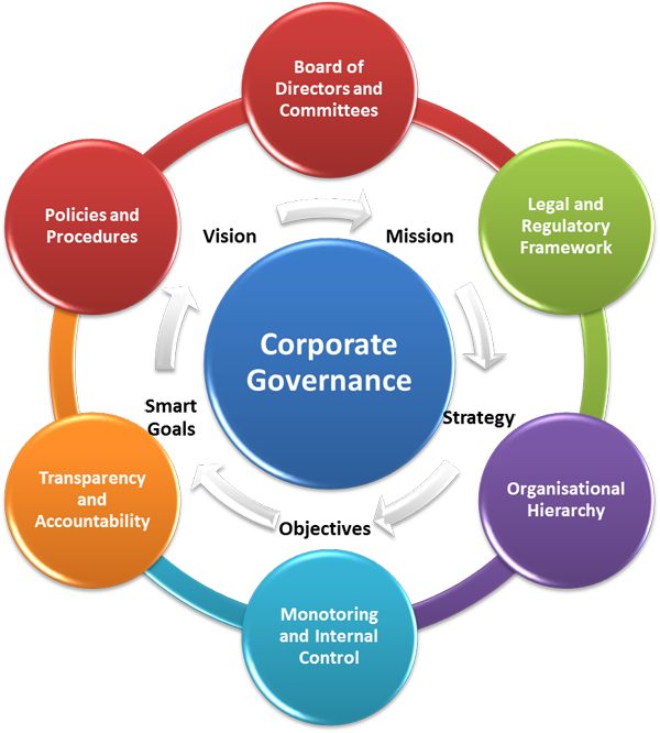 compliance ethics corporate governance Creating an ethics culture across the group group ethics and compliance ethics and compliance organization ethics corporate governance ethics and compliance.